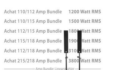 the box pro Achat 404/112 Amp Bundle